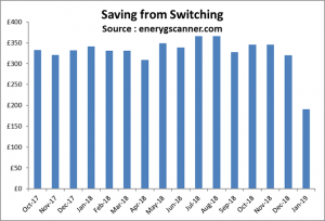 energyscanner-savings-from-switching-energy-uk-january-2019